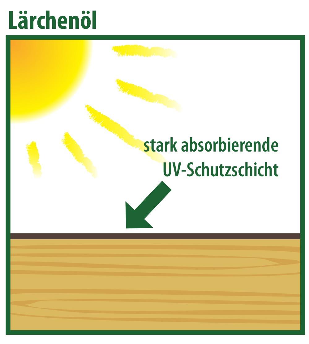 Mai-Tech Lärchenöl mit starkem UV-Absorber