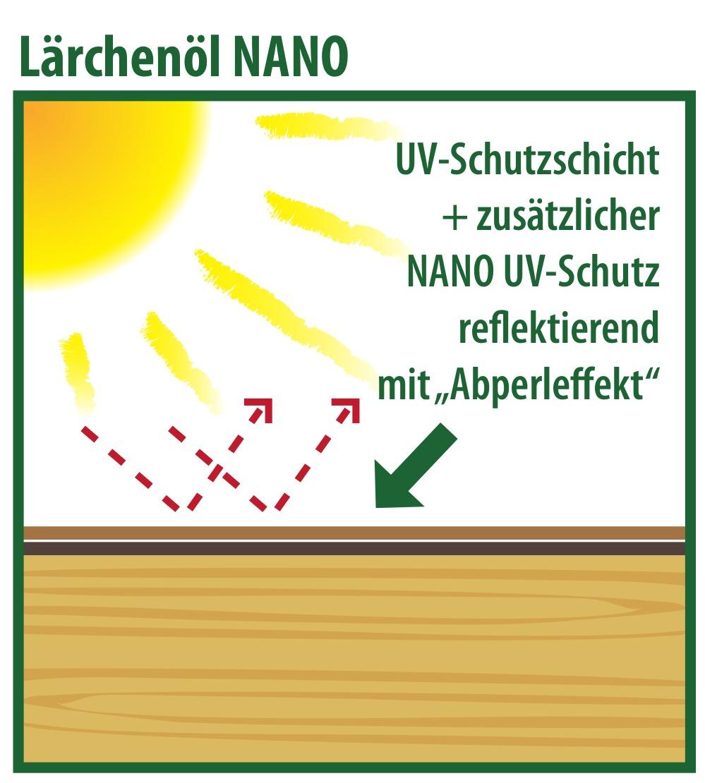 Mai-Tech Lärchenöl mit nochmals verstärktem UV-Absorber